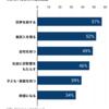 ミレニアル世代の人生の目標は「世界を旅する」が57%と最も高く