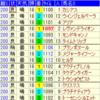 函館2歳ステークス2018出走馬予定馬考察と消去法予想