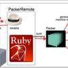 GitリポジトリとPackerを連携させるPackerRemoteをリリースしました