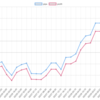 2019年3月のEA-BANK運用結果 +15,112円(+379.5pips) 月利6.26%  TOPはGoodMornigユロ円!驚異の成績です!