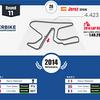 WSBK(スーパーバイク世界選手権)−フランス