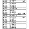第9回AKB総選挙総選挙立候補メンバー