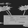 Kioptrix: Level1.2の侵入フェーズを図解してみる