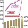 「桜を見る会」予算、開き直り? 本年度の3倍超、5700万円 - 東京新聞(2019年9月29日)
