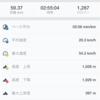 朝バイク59km獲得標高1900m