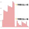 家計簿アプリで学費が82万円貯金できた話