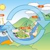 エネルギーの原理原則と循環のコツ