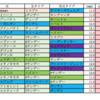 小倉芝1200の傾向メモ(ラップ、血統)