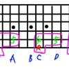 ギター指板上の音の覚え方