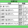 希望的観測の京王杯2歳S ほか福島7R