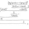 包括原理、ラッセルのパラドクス、ラッセルの(分岐)型理論、(ラッセルの)構成主義、部分構造論理