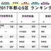 2017年都心5区/世帯年収・坪単価ともに港区トップ
