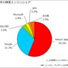 日本の検索エンジンシェア 2008年4月 - ニールセン・オンライン調べ