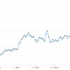 仮想通貨「ライトコイン」価格急騰の理由を整理 下落リスクは?