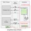 RoCCを使ったRocket Coreの拡張方法の調査 (3. サンプルデザインの解析)