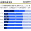 福島「汚染水」海洋放出、信なくば立たず:正論でも、東電への信頼がなく、前大臣の無責任発言きっかけでは無理。