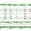 日経平均株価が200日移動平均線を下回る〔株の月次報告〕