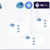 Azure Container Service 上の Kubernetes に Spring Bootをデプロイ