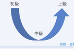 英語学習者は知らないと損!「U字型発達曲線」で伸び悩みの理由がわかる