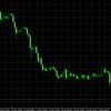 ポンド円、さらに崩れる