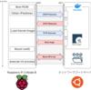 Raspberry Pi 3 Model B をネットワークブートで起動させる