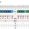 霧雨で空いていたホームコースで 1.5ラウンド!80台には一歩及ばず(入間CC AG IN→OUT→IN)
