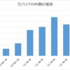 2017年上半期のブログ運営報告! 東武ダイヤ改正にRevaty、S-TRAINの記事が人気でした!