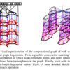 論文メモ: Convolutional Networks on Graphs for Learning Molecular Fingerprints