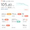 2017.04.27 一日【マイナス0.2kg】 減塩?