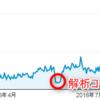 【ありがとう!!】15か月でようやく50万pv達成した話とPro化のススメ