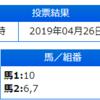 【2019.4.27】平成最後の大井競馬最終レース的中!!!44,600円!