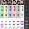 2020/07/23住之江全レース予想