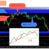 【USD/JPY】ドル円分析 - 意識されるチャネルラインを下抜けか -【2018.9.12】