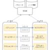 ROS ロボットプログラミングバイブル 第4章