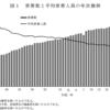 65歳以上の高齢者世帯は25.2%。「2015年国民生活基礎調査