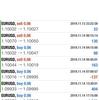 【 11月 14日】FX自動売買記録:ユーロドル