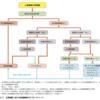 心房細動における抗不整脈薬の選択