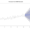 単変量時系列分析の続き:ARIMA vs. ETS vs. Robust ETS