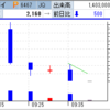 IPO、RPAホールディングスは初値成立せず! ニチダイは逃げ場作るも恐怖の2連S安へ!