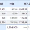 日本株も米国株もいまいちな一日・・・