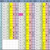 今日の中央競馬予想(ダービーデイ)【東京・京都】2020/5/31(日)