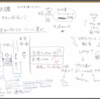 DIST.18「Sketch時代のWebデザインワークフロー」でグラフィックレコーディング