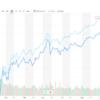 S&P500とNYダウの今年の成績を見てみましょうか。
