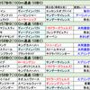 皐月賞展望と福島民報杯で勝負する件について!