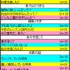 【シャニマス】プロデュースイベント・コミュニケーションまとめ(全員攻略分)