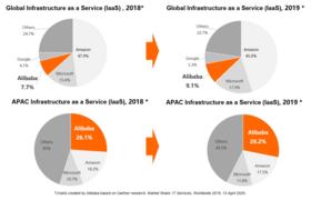AlibabaCloud「アジア太平洋地域で第1位のIaaSプロバイダー」として3年連続評価を獲得