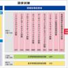 情報処理技術者試験の解説(後編)
