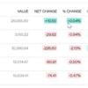 【投資をする際の考え方満載】ナスダック急落!米株は大丈夫か?