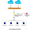 Terraformで学ぶAzure Database for MySQL