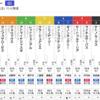 【GⅠ】東京優駿見解・三強で致し方なしと悟るなりや。